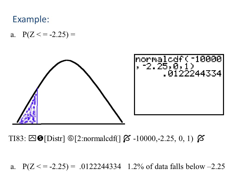 Example: P(Z < = -2.25) = TI83: [Distr] [2:normalcdf(]  -10000,-2.25, 0, 1)  P(Z < = -2.25) = .0122244334 1.2% of data falls below –2.25.